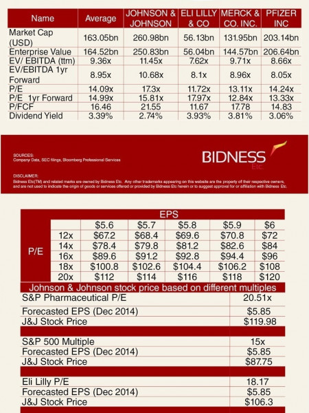 Johnson & Johnson (JNJ) Valuation Sheet Infographic