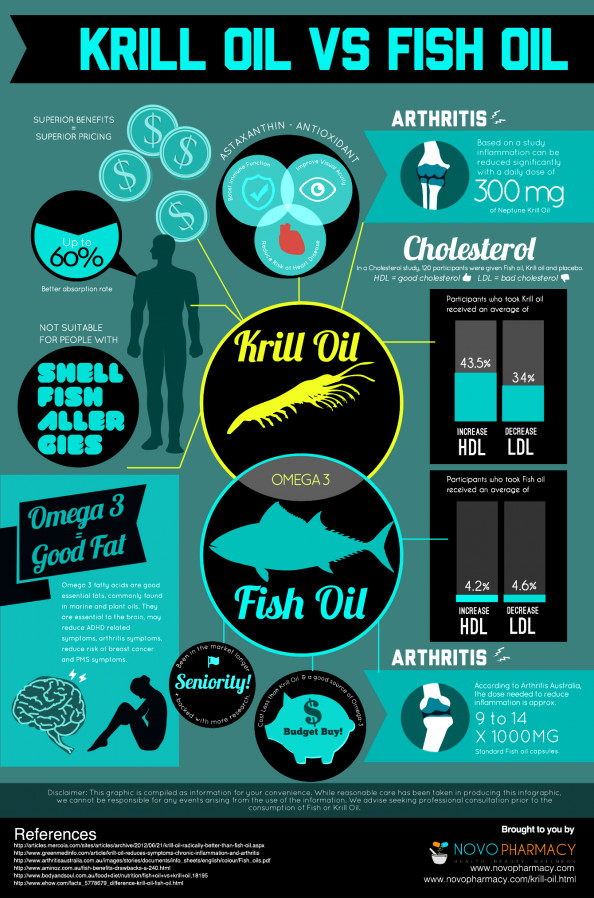 Krill Oil vs Fish Oil Infographic