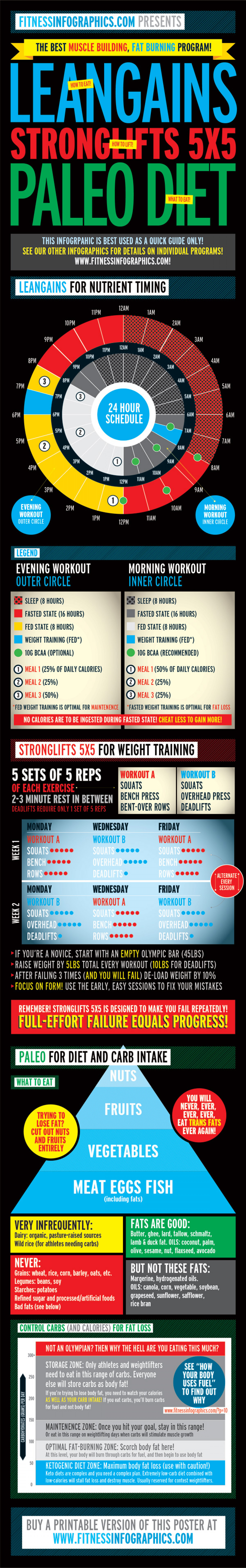 Leangains   Stronglifts   Paleo Diet Infographic