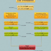 Lebanese Politicians and their Salaries Infographic