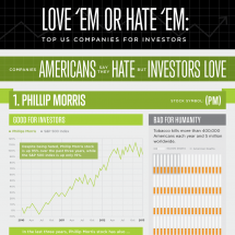 Love 'Em or Hate 'Em: Top US Companies for Investors Infographic