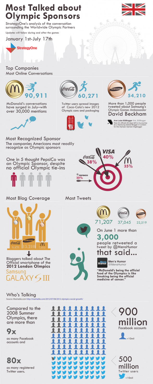 MOST TALKED ABOUT OLYMPIC SPONSORS