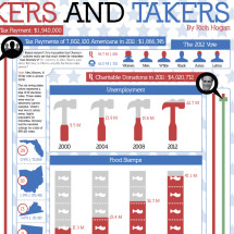 Makers and Takers Infographic