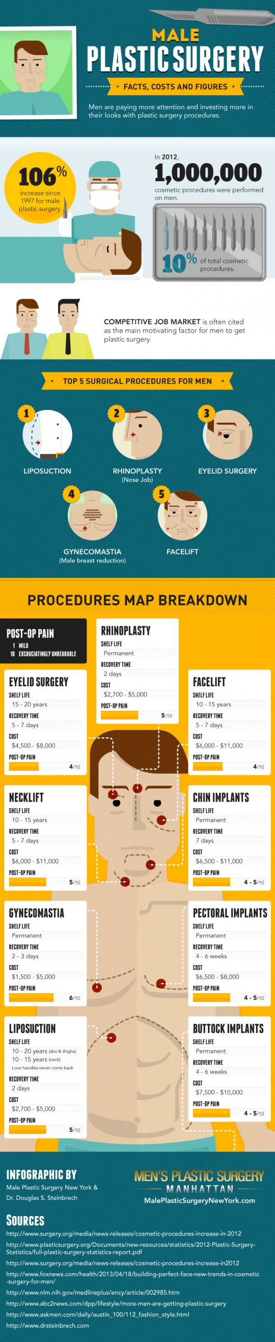 Male Plastic Surgery: Facts, Costs and Figures