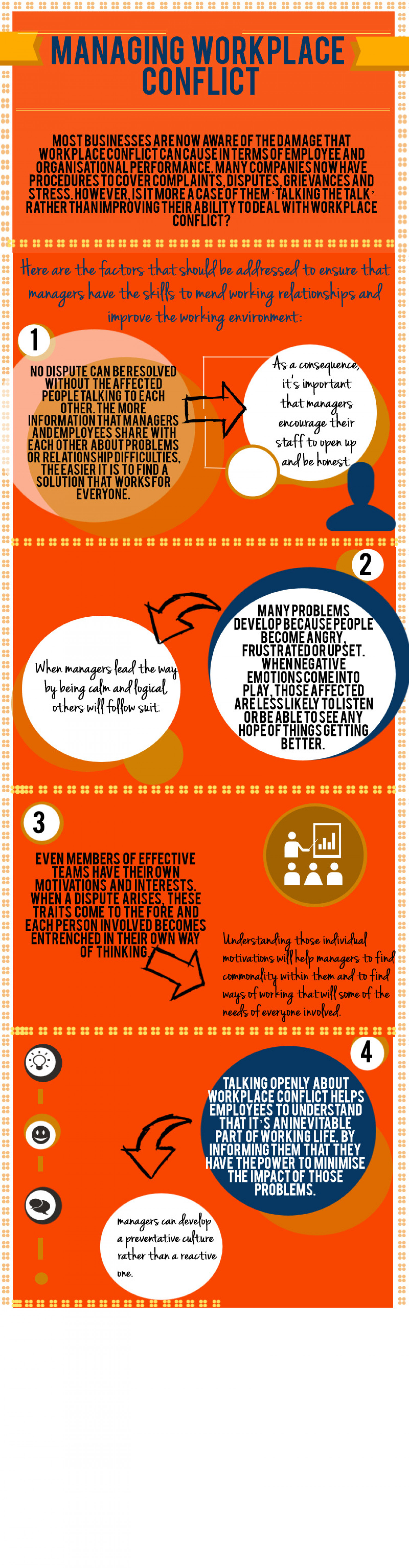 Managing workplace conflict Infographic