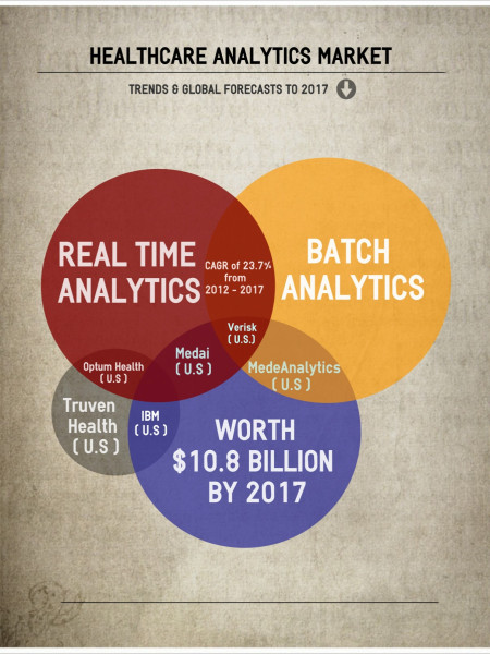 Market Research - Healthcare Analytics Market Infographic