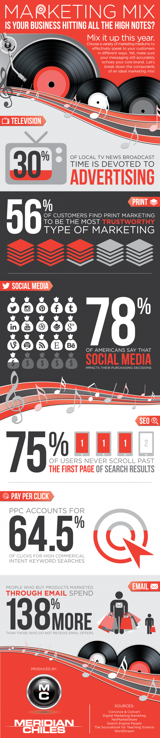Marketing Mix: Is Your Business Hitting All The High Notes?