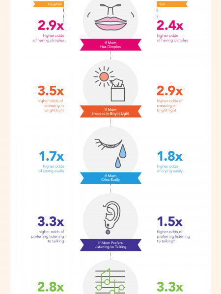 23andMe Genetics: Maternal Connections Infographic
