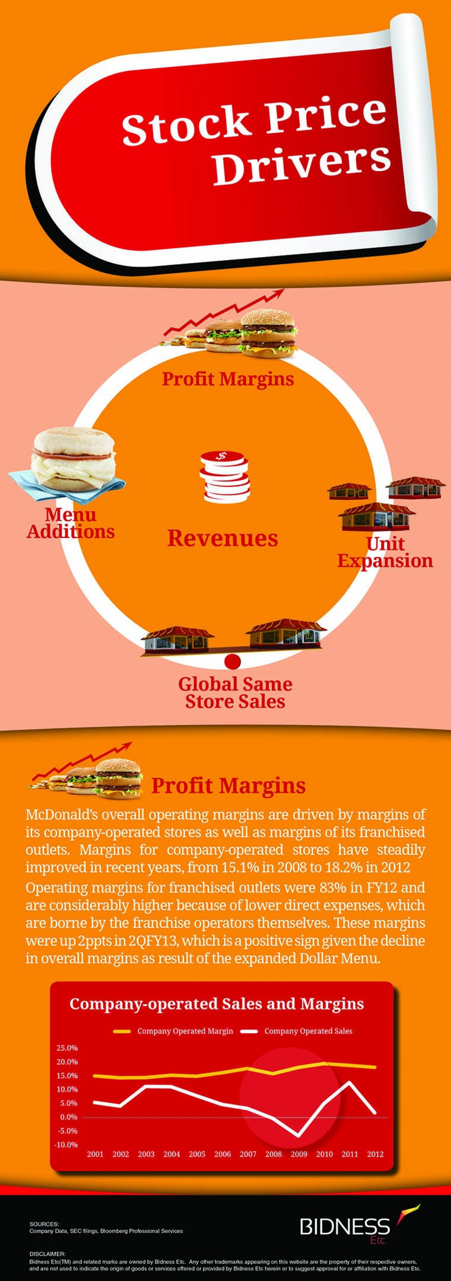 McDonald's (MCD) Stock Price Drivers Infographic