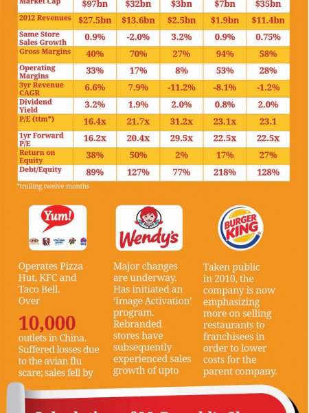 McDonald's (MCD) Valuation Sheet Infographic