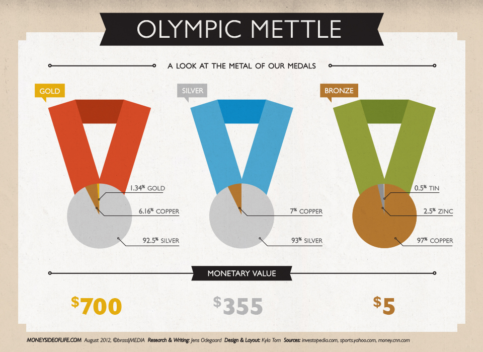 MeddlingWithTheGold 501bfb30b53e1 The Value of an Olympic Medal