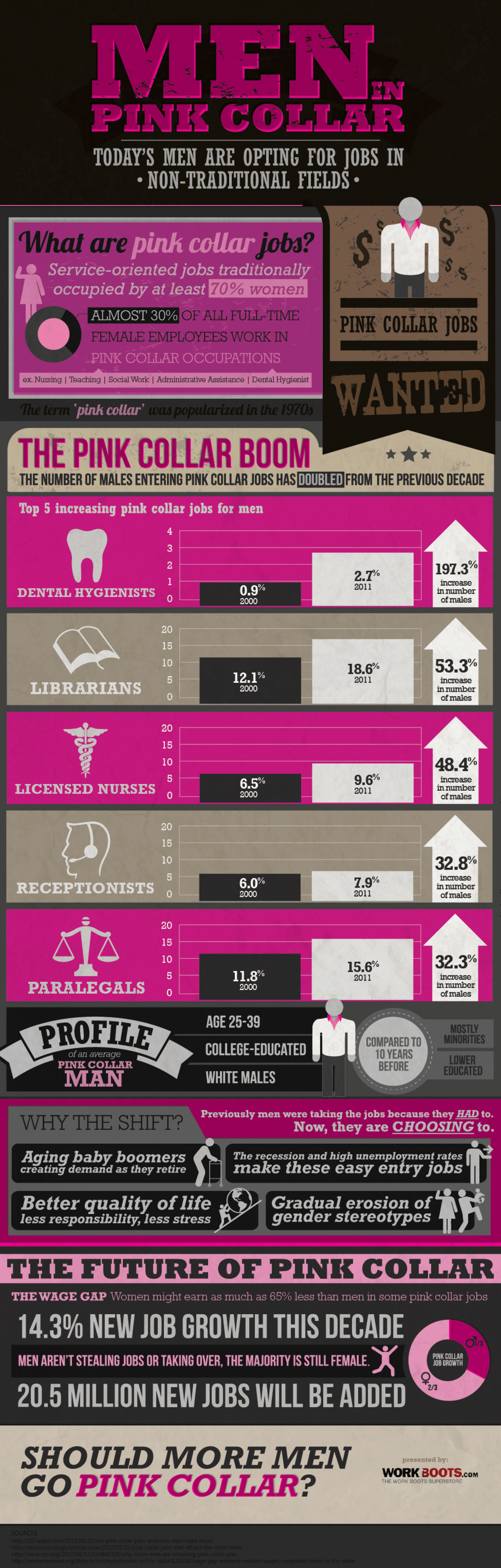 Men In Pink Collar Infographic