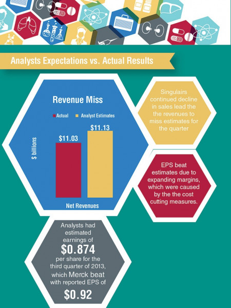 Merck (MRK) Earnings Review Infographic