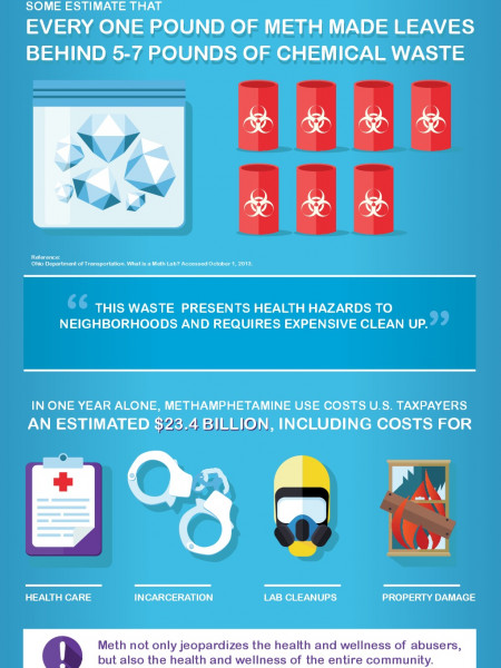 Meth: How can you Join the Fight?  Infographic