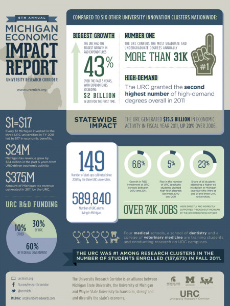 Michigan Economic Impact Report 2012 Infographic