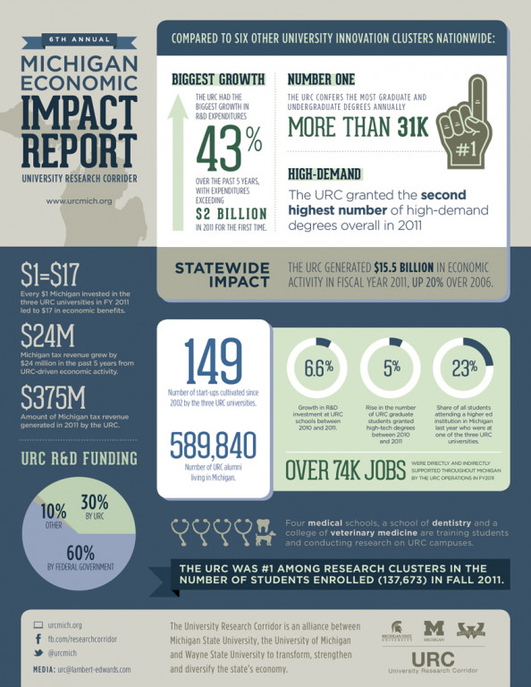 Michigan Economic Impact Report Infographic