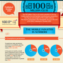 Mobile Industry in Numbers Infographic