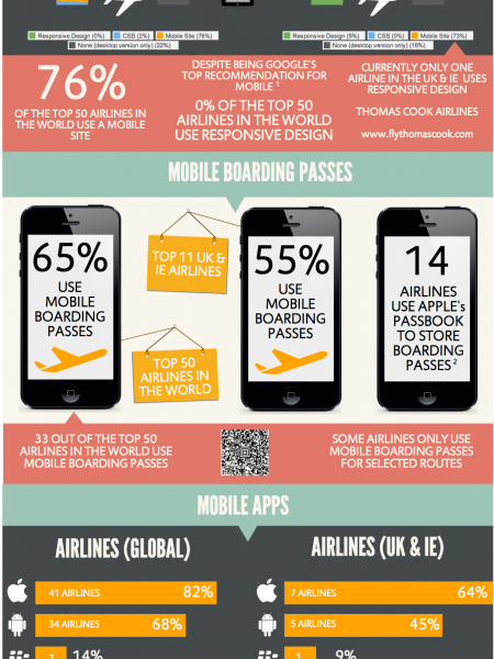 Mobile Technology Usage By The Top Airlines In The World Infographic