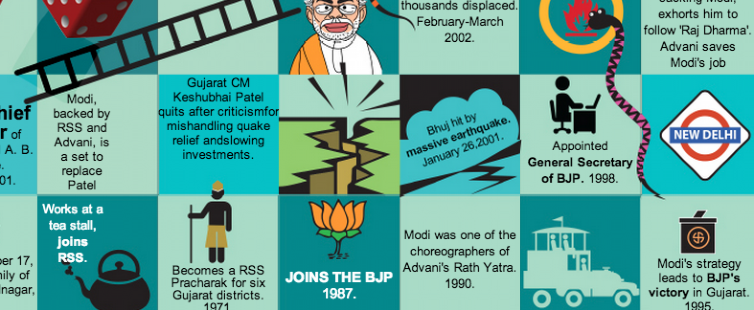 Modi rolls dice for race course road  Infographic
