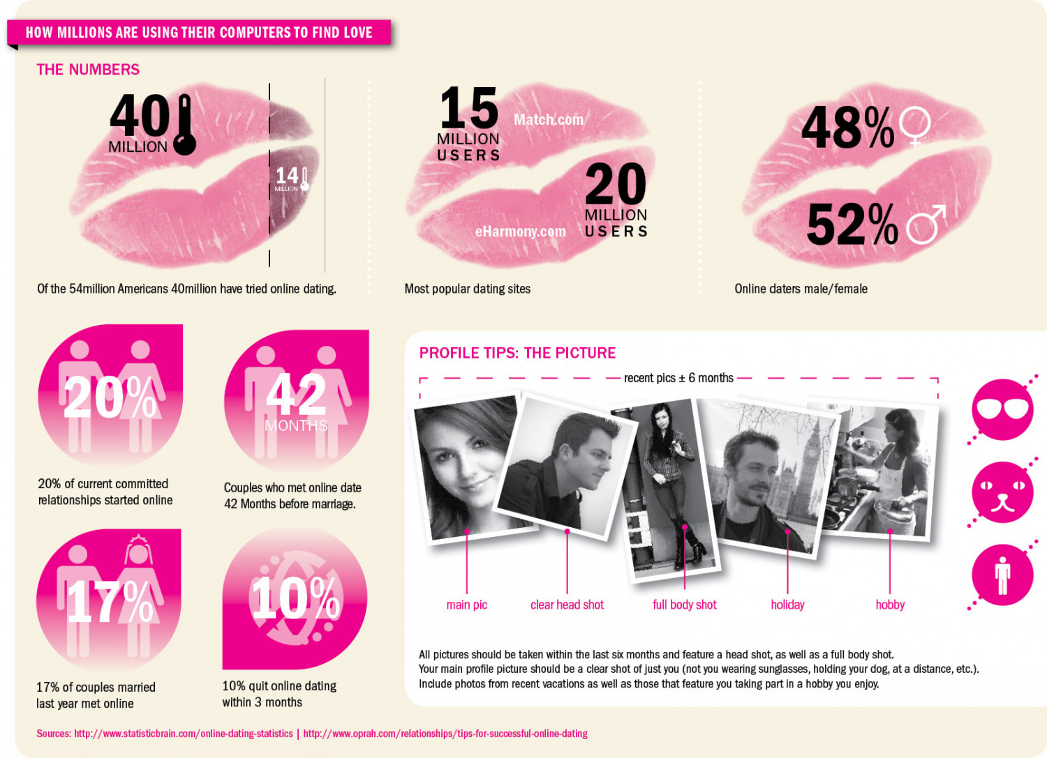 Online dating stats Infographic