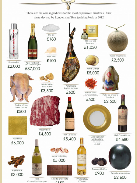 Most Expensive Christmas Dinner (Core ingredients) Infographic