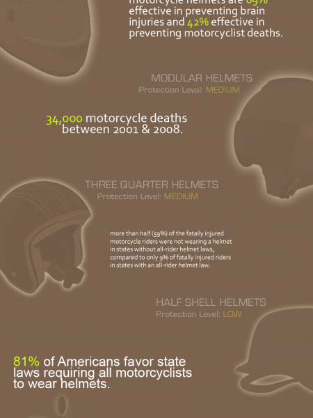 Motorcycle Helmet Safety Awareness Sheet Infographic
