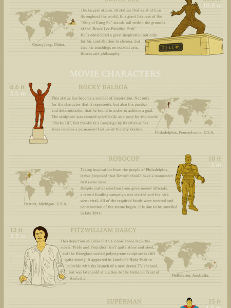 Movie Legends - Immortalised in Stone & Steel Infographic