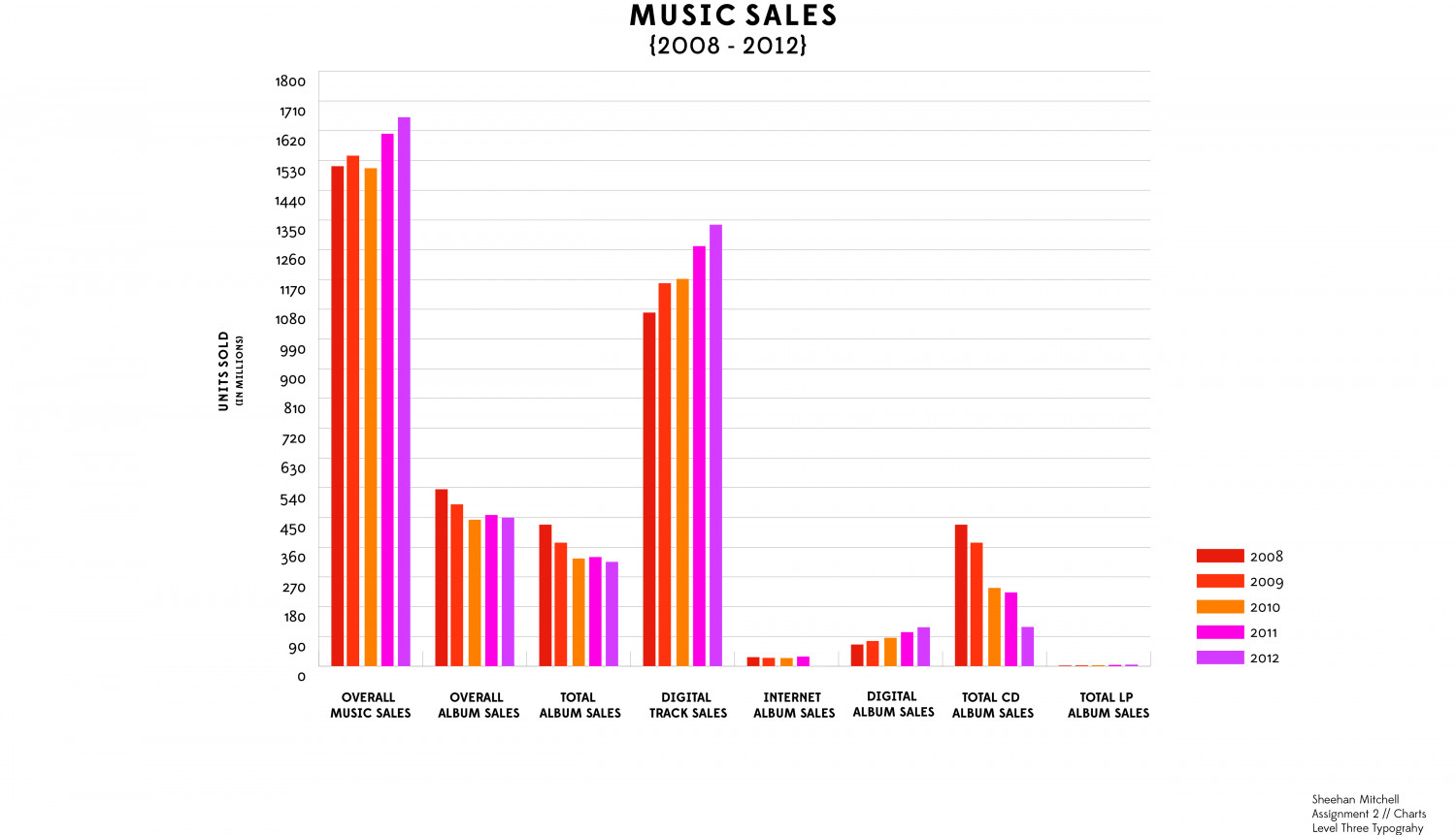 Music Sales Infographic