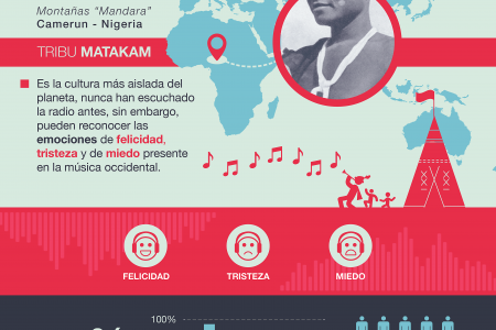 Music: The Universal Language Infographic