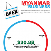 Myanmar: the next cash cow? Infographic