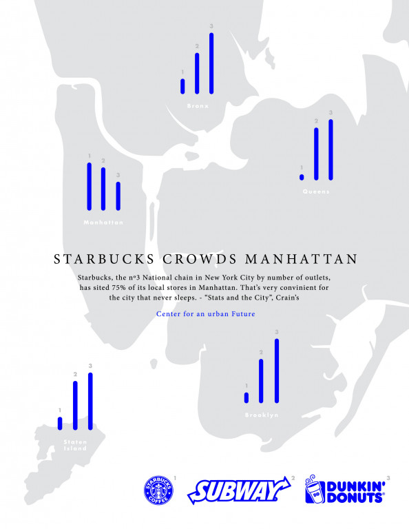 NYC Starbucks, Subway, Dunkin Donut Infographic