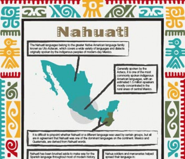 Nahuatl Language Infographic Infographic