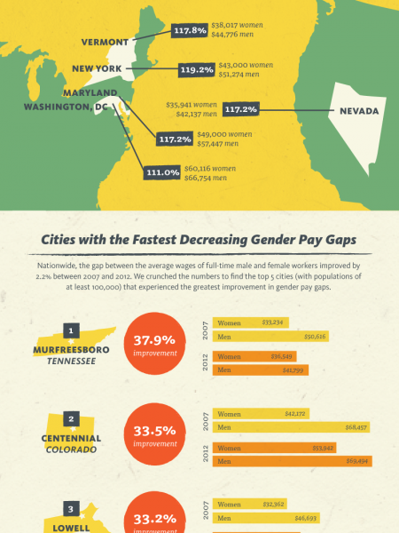 Narrowing the Pay Gap Infographic