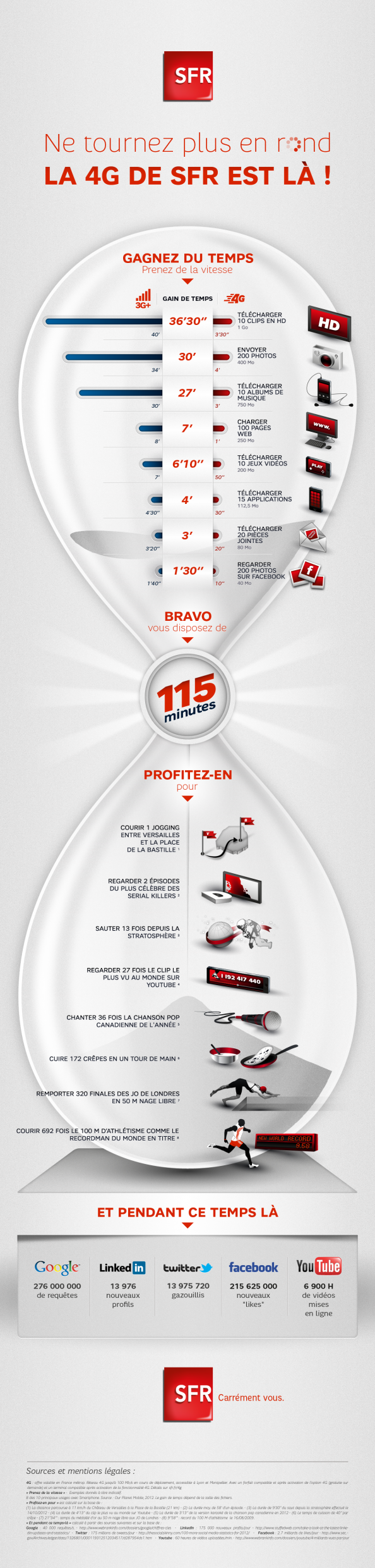 Ne tournez plus en rond, la 4G de SFR est l !  Infographic