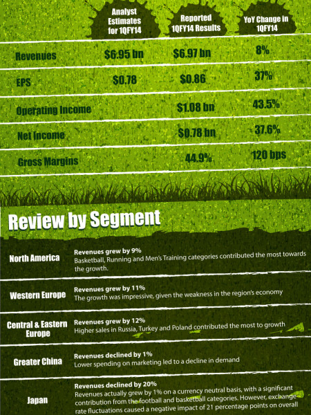 Nike (NKE) Earnings Review Infographic