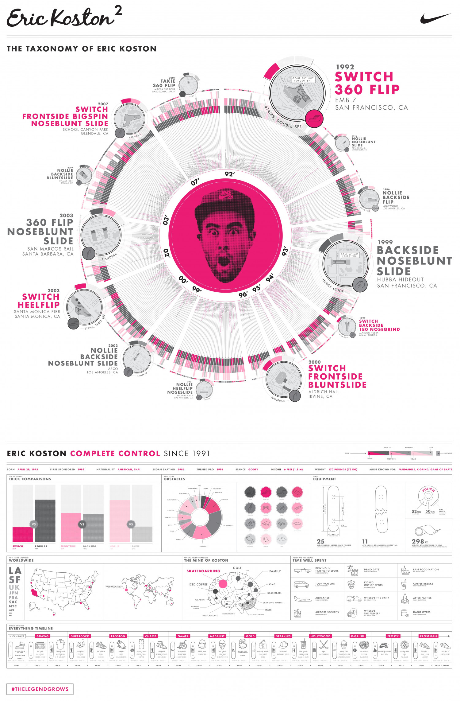 The Mind of Koston Infographic