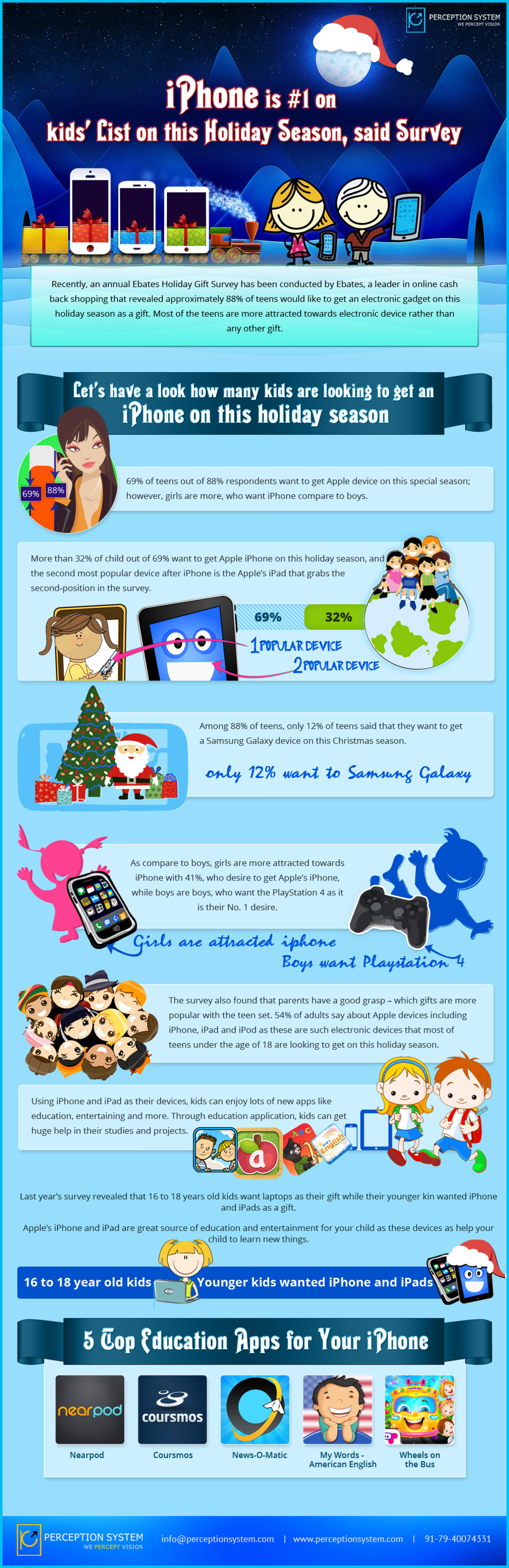 No. 1 gift of holiday season is iPhone, survey of kid's wish list   Infographic