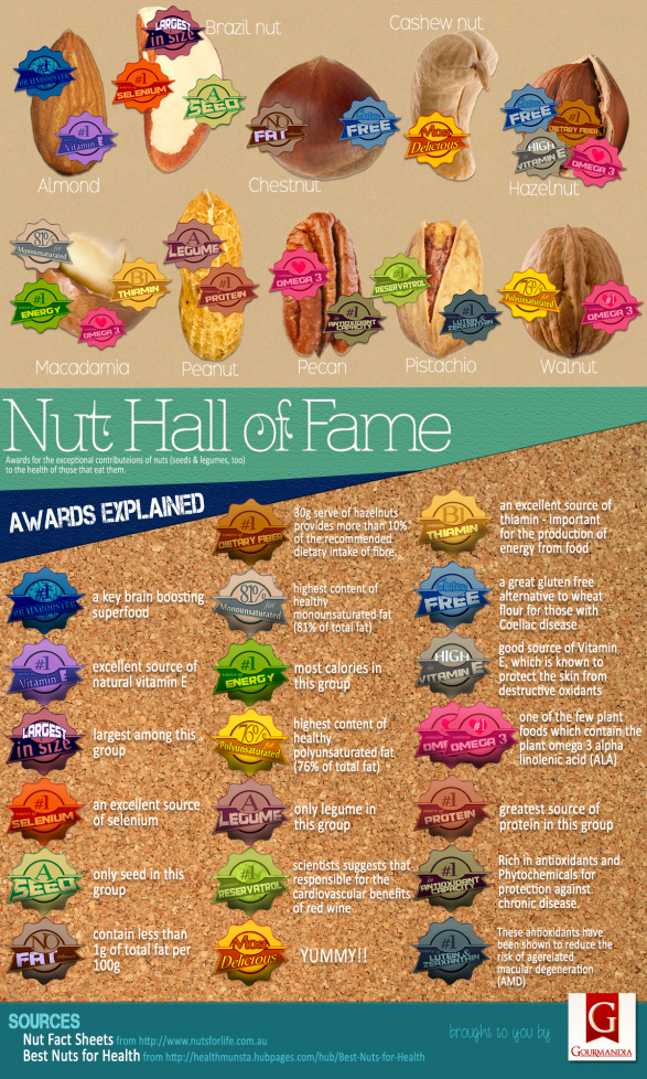 Nut Hall of Fame