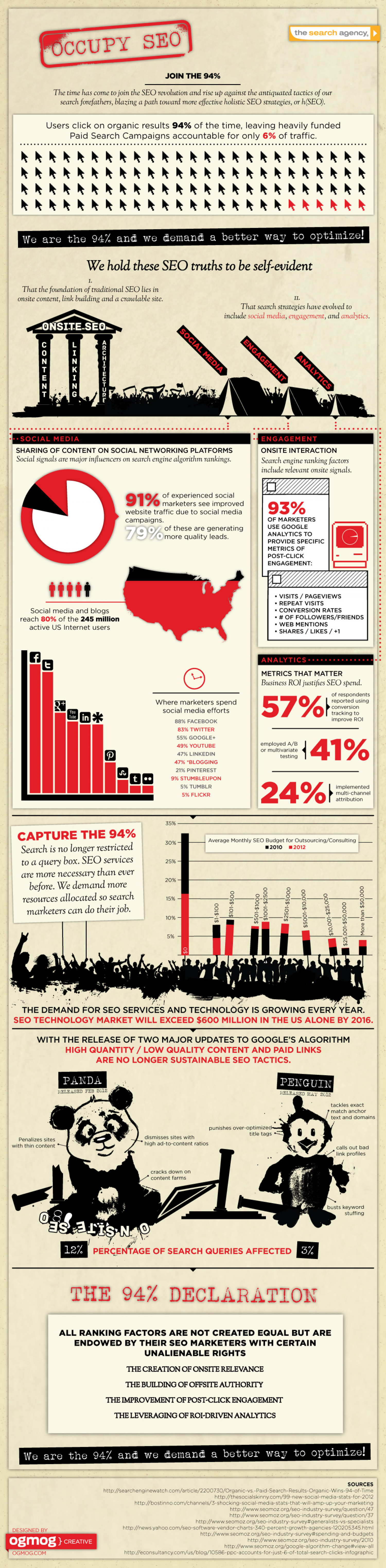 Occupy SEO Infographic