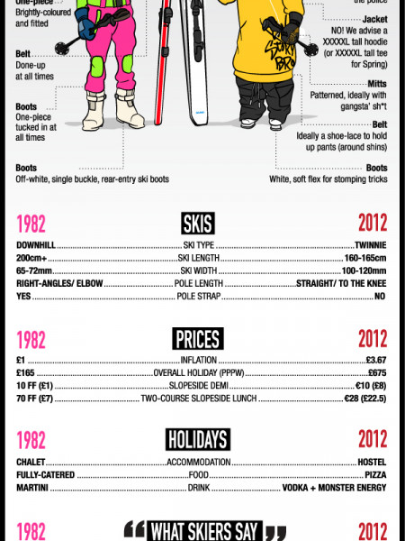 OldSkool Skiing vs NewSkool Skiing Infographic