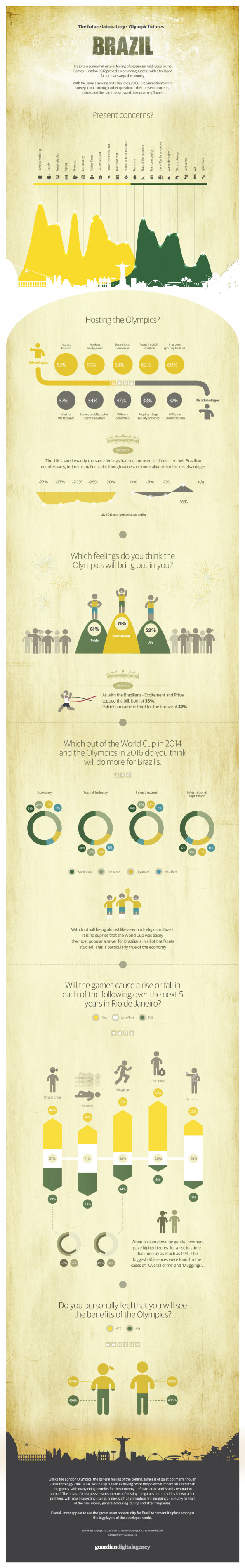 Olympic Futures: Brazil Infographic