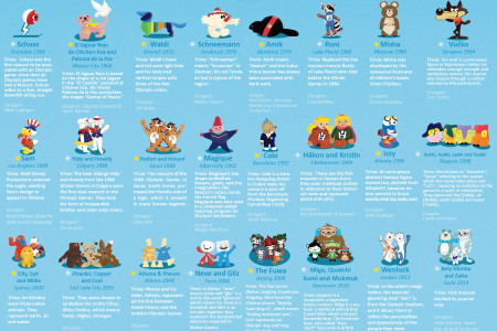 Olympic Mascots: Grenoble 1968 - Sochi Winter Olympics 2014 Infographic