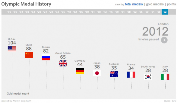 Olympic Medal History