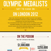 Olympic Medalists Set to Cash in on London 2012 Infographic