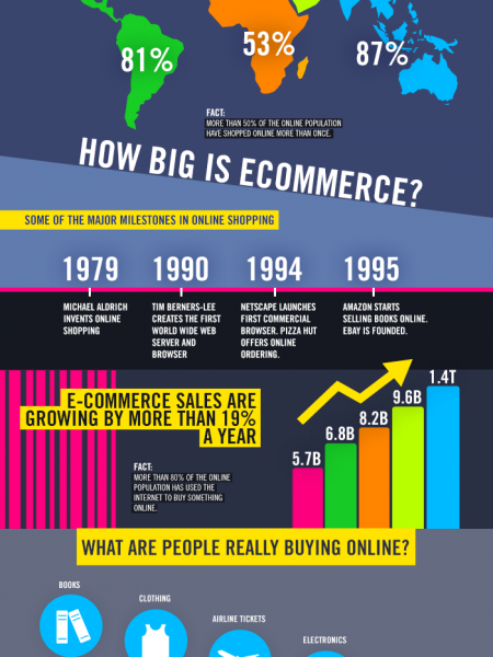 How People Around the World Shop Online Infographic