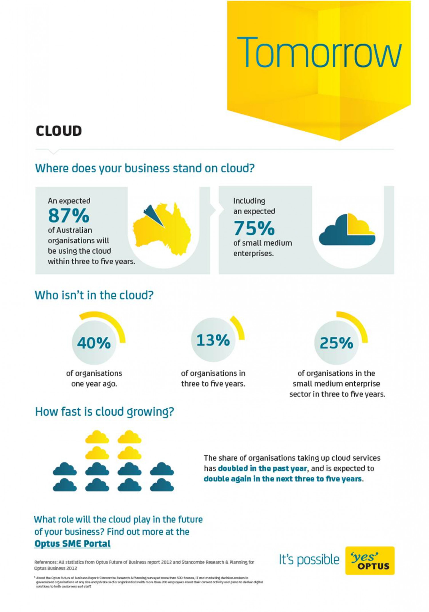 Optus Business - Cloud at a Glance Infographic