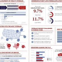 Our Nation's Veterans: The Who, the What and the Where (And Why You Should Hire Them) Infographic