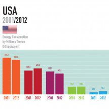 Our Rising/Falling Energy Consumption Infographic