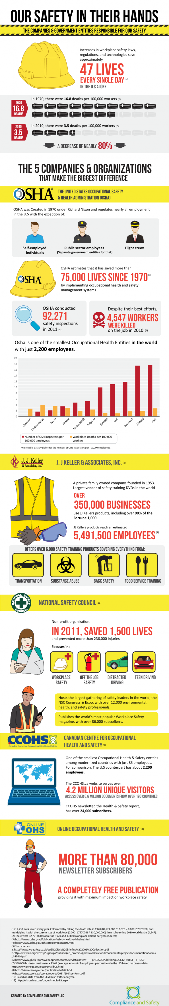 Our Safety in Their Hands Infographic