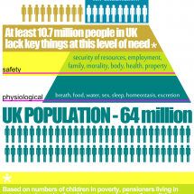 Placing Poverty into Maslow's Hierarchy of Needs Infographic